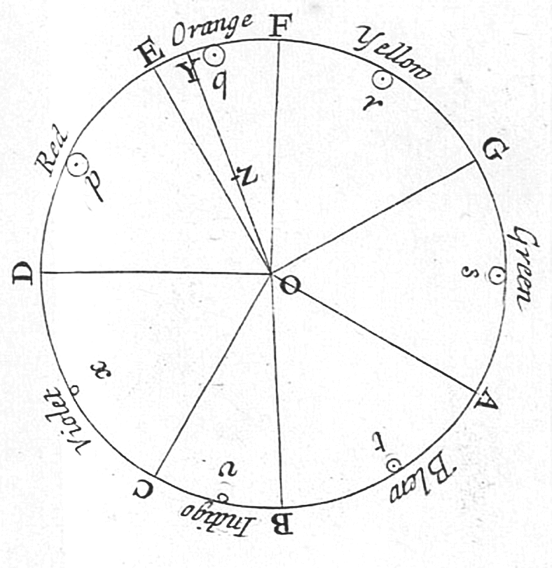 Newton's color circle, from Opticks of 1704, showing colors created with musical notes (circle completes a full octave from D to D).